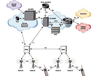 Схема функционирования сети 3G.  Иллюстрация с сайта wikipedia.org.