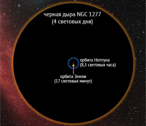 Сравнение размеров NGC 1277 с Солнечной системой