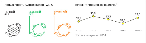 Данные предоставлены Synovate Comcon