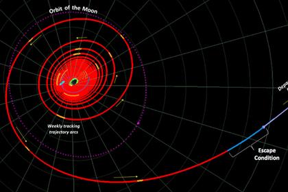 США изменят орбиту луны