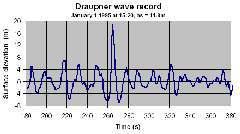 """Показания приборов на нефтяной платформе во время волны """"Дропнер"""". Изображение компании """"Статойл""""."""
