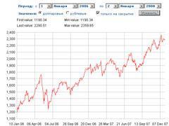 График индекса РТС за год, с сайта биржи