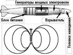 Электромагнитная бомба. Схема с сайта kr.ru