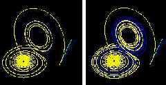 Эффект бабочки: фазовые портреты для трех моментов времени. Желтая и синяя линия представляют собой траектории, соответствующие начальным наборам данных, в которых значения x отличались на 10-5. Сначала линии почти совпадают (желтая закрывает с