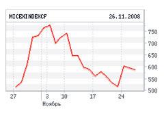 График индекса ММВБ за месяц, с сайта биржи