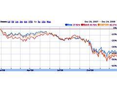 График основных фондовых индексов США за год. Иллюстрация с сайта Google Finance