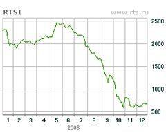 График индекса РТС за год с сайта биржи