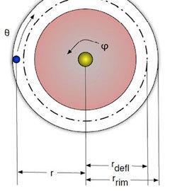 Основные параметры, необходимые для работы анализа Смолла и Це(Нажмите, чтобы увеличить)