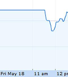 График торгов по акциям Facebook с 18 мая. Изображение из сервиса Google Finance(Нажмите, чтобы увеличить)