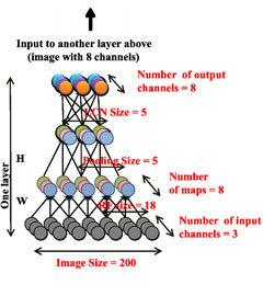 Схема нейронной сети. Иллюстрация авторов исследования (Нажмите, чтобы увеличить)