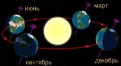 Наклон оси вращения Земли по отношению к плоскости земной орбиты. Изображение пользователя Q Valda с сайта wikipedia.org