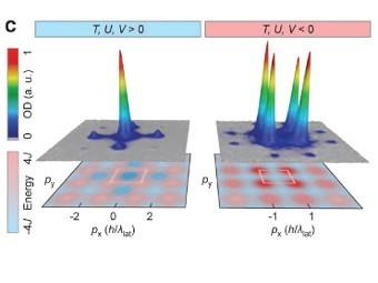 Распределение моментов у атомов калия на подложке при положительной (слева) и отрицательной температуре. Иллюстрация из статьи Braun et al., Science., 2012