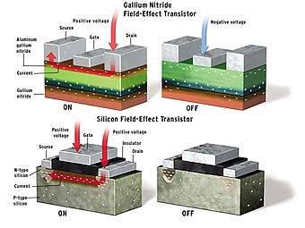 Модели транзистора на основе нитрида галлия (сверху) и кремниевого транзистора с сайта ieee.org