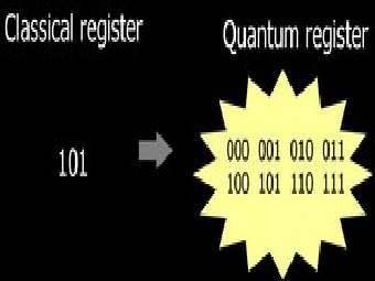 Классический и квантовый регистры. Квантовый находится в суперпозиции всех возможных состояний. Иллюстрация Wikimedia Commons.
