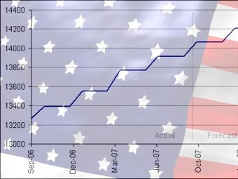 График роста ВВП США с сайта forecasts.org