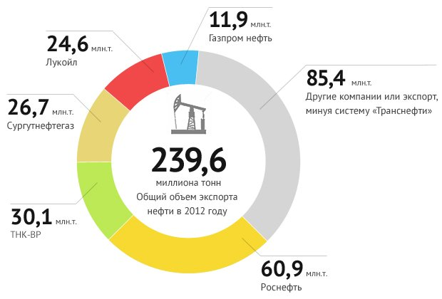 Экспорт нефти из России по производителям (доли отдельных компаний учитывают только продажи через систему «Транснефти»)
