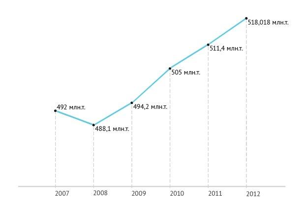 Кто и как продает главное богатство ...: lenta.ru/articles/2013/02/06/oil