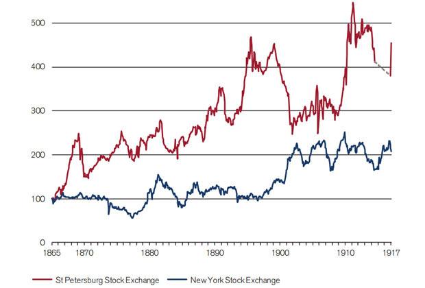 Доходность акций Санкт-Петербургской (красная линия) и Нью-Йоркской (синяя линия) бирж. Вертикальная ось — капитальная прибыль (в долларах), горизонтальная — годы.