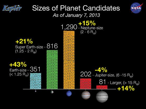 Сводная диаграмма результатов работы телескопа: планет, подобных Земле, и суперземель, чья масса имеет тот же порядок, лишь немногим меньше, чем газовых гигантов.