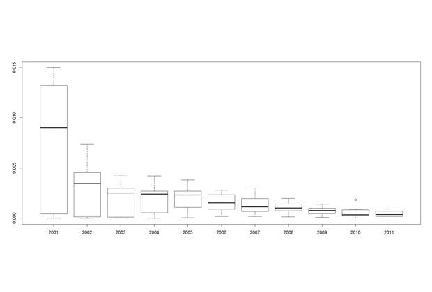 Количество «падонковских» отклонений от нормы на сто слов случайно выбранного креатива на сайте udaff.com (то есть по оси ординат отложено количество отклонений, а каждая точка на графике — это креатив). График получен ручным подсчетом отклонений для 940 стословных фрагментов.