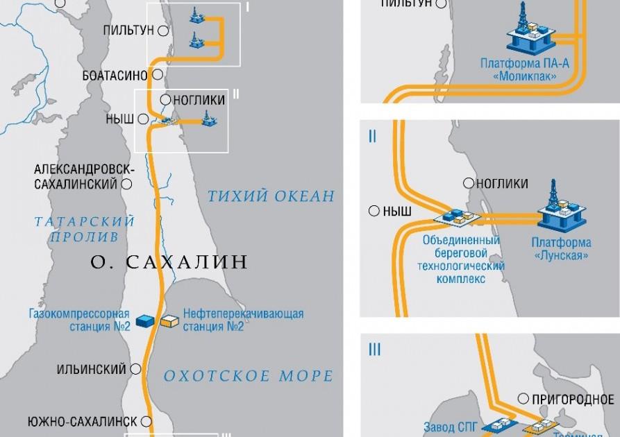 Схема проекта «Сахалин-2»