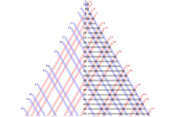 Схематическое разбиение нескольких первых четных чисел в сумму простых