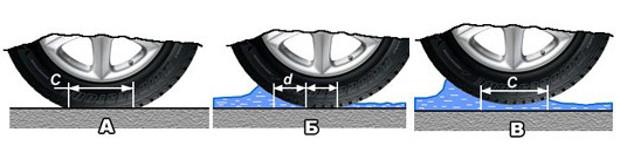 Процесс образования гидродинамического клина