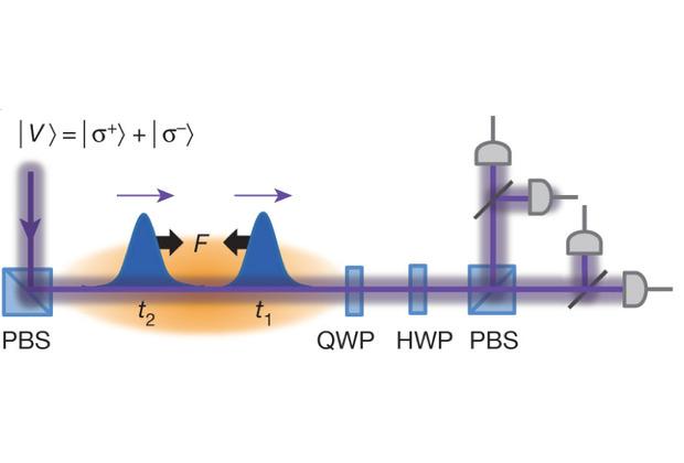 Схема взаимодействия двух фотонов, распространяющихся в среде охлажденных атомов из статьи Лукина и коллег.