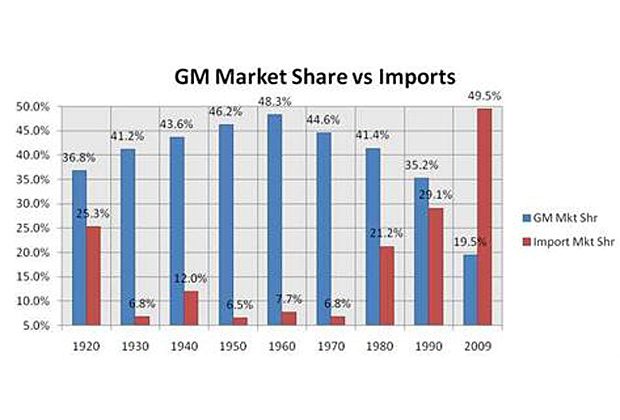 financial comparison between toyota and general motors General motors vs honda financial analysis and investment of financial figures related to general motors difference is highly large for general motors.