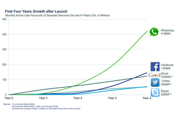 График роста аудитории WhatsApp в сравнении с другими сервисами