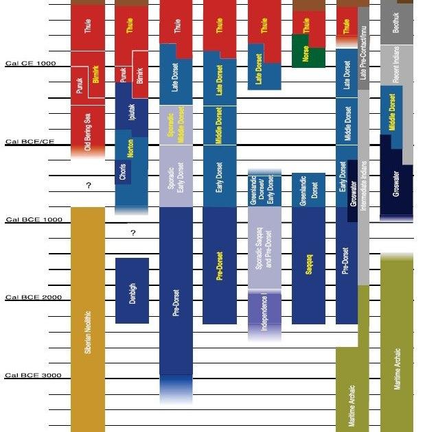 Хронология возникновения палеоэскимосских культур в Сибири, Гренландии, Канаде и на Аляске