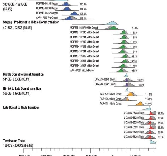График, показывающий распределение исследованных образцов ДНК по различным эскимосским популяциям