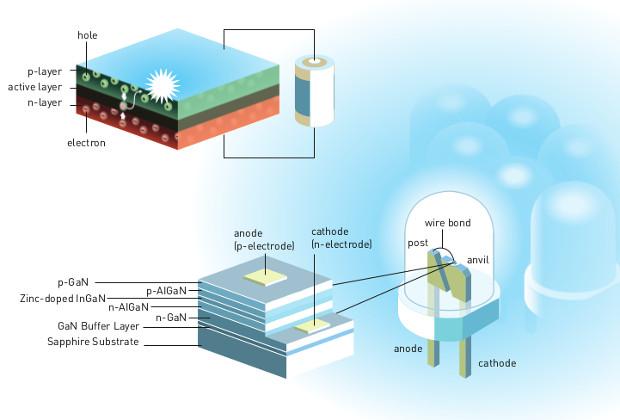 Устройство стандартного и синего светодиодов