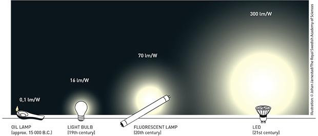 Сравнение эффективности источников света