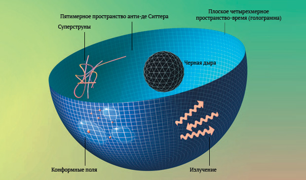 Согласно голографическому принципу, две вселенные различных размерностей могут иметь эквивалентное описание. Физики показали это на примере AdS/CFT между пятимерным пространством анти де-Ситтера и его четырехмерной границей. В результате оказалось, что пятимерное пространство описывается как четырехмерная голограмма на своей границе.  Черная дыра в таком подходе, существуя в пятимерии, в четырехмерии проявляет себя в виде излучения.