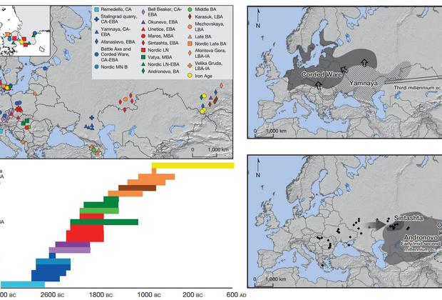 Источники ДНК и их археологические культуры на карте Евразии