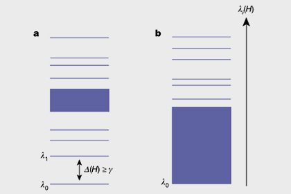 Энергетические уровни λ и спектральная щель ∆