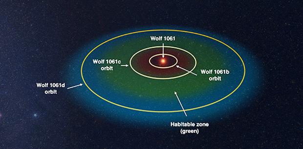 Система Wolf 1061