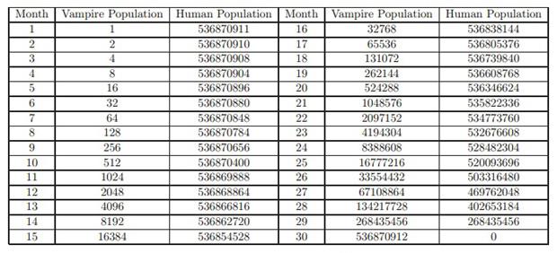 Изменение численности вампиров и людей в модели Эфтимиу-Ганди