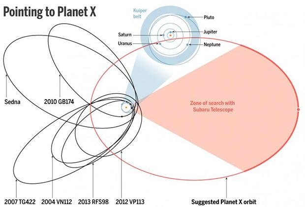 В Солнечной системе открыли девятую планету