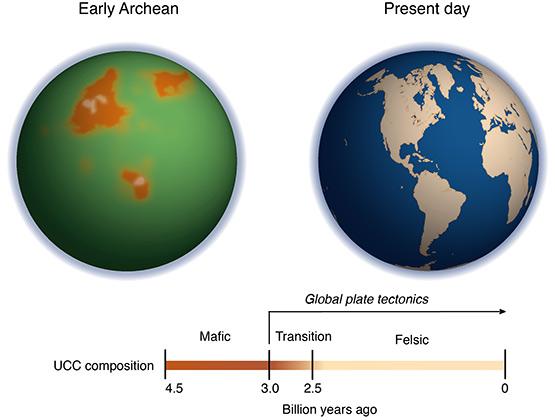 Земля три миллиарда лет назад (слева)