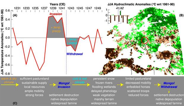 Климат 1239-1242 годов и уход монголов из Венгрии