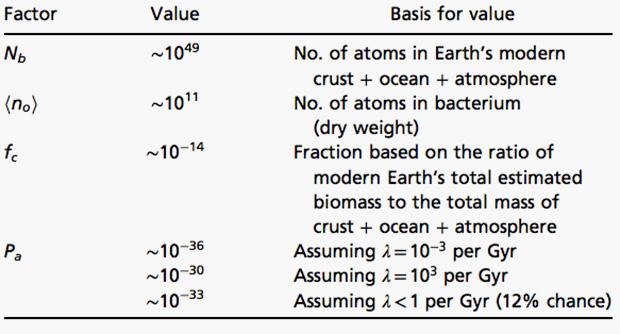 Параметры уравнения для Земли