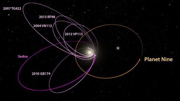 Орбита Планеты Х (отмечено желтым цветом)
