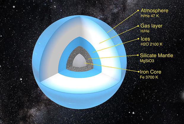 Возможное строение Планеты Х