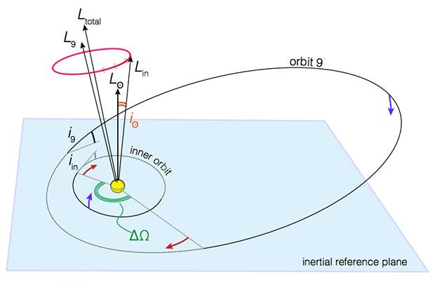Модель движения Солнца