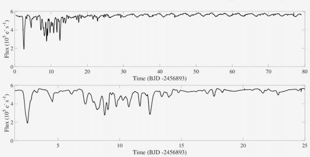Нерегулярные изменения блеска звезды EPIC 204278916 в течение 25 суток