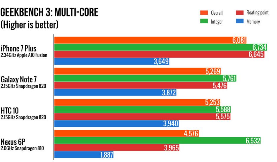 результаты iPhone 7 Plus в тестах производительности