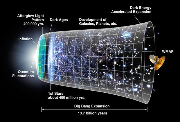 Эволюция Вселенной после Большого взрыва