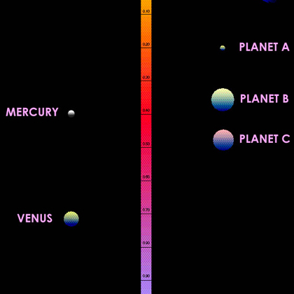 Удаленность планет от звезд в системах Солнца и Лича